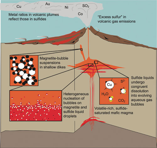 magmatic-flotation